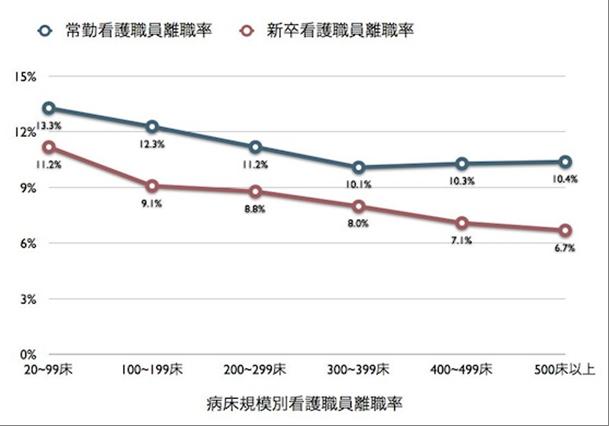 病床数別の離職率