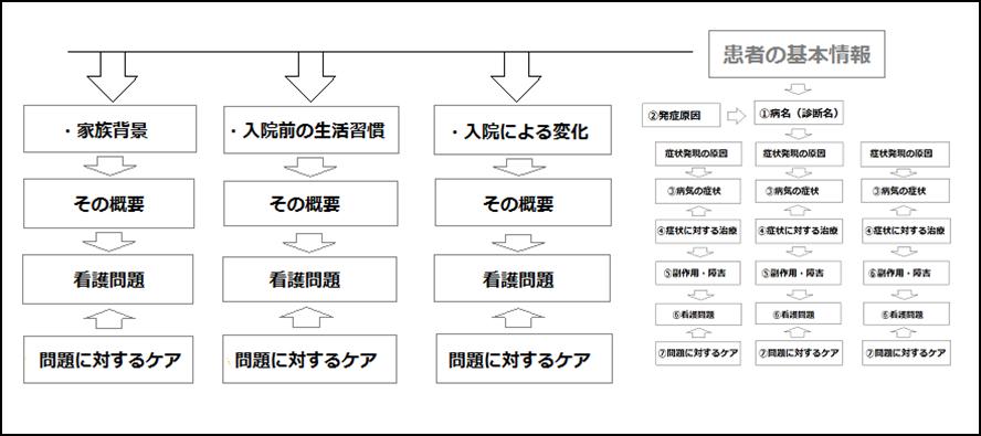 全体関連図の構造