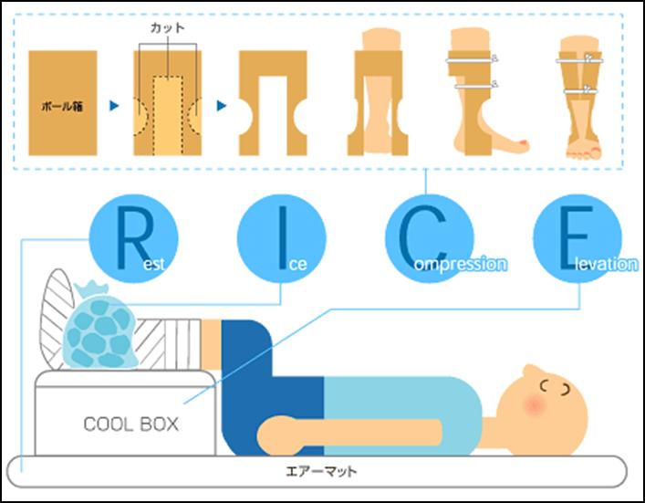 RICE(ライス)応急処置について