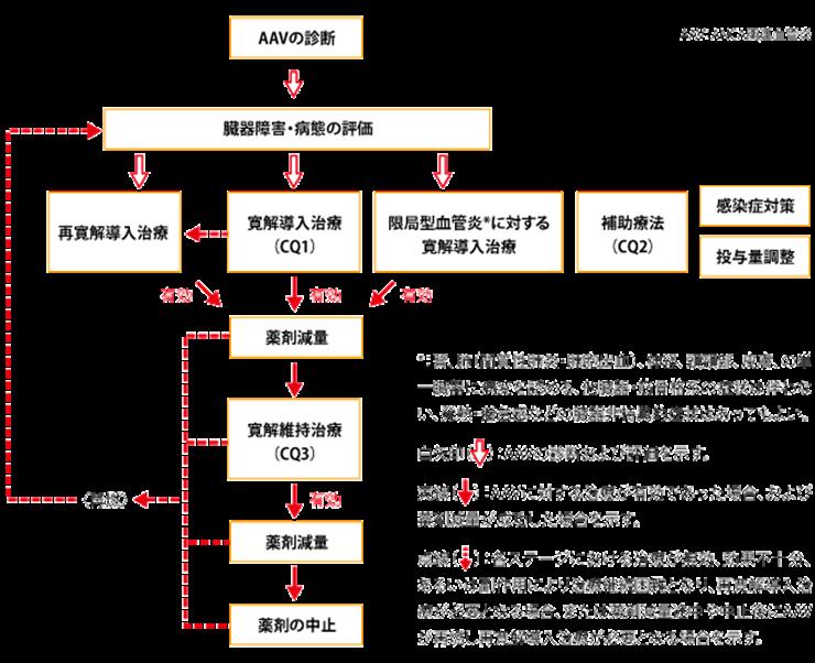 ANCA関連血管炎