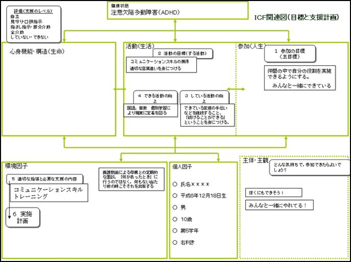 ICF関連図